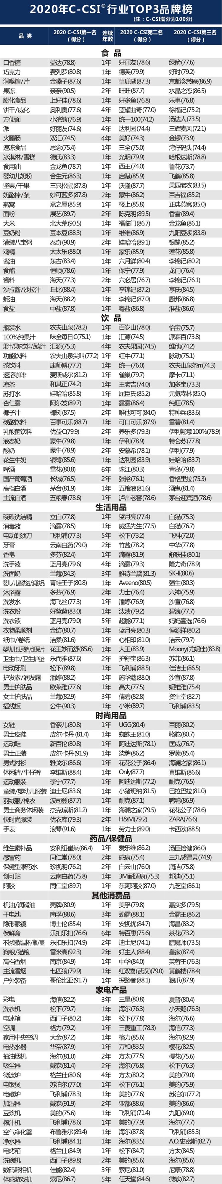 2020年中国顾客满意度指数C-CSI研究成果权威发布